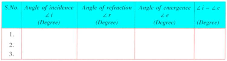 Theory & Procedure, Refraction of Light in Rectangular Glass Slab Class 10 Notes | EduRev
