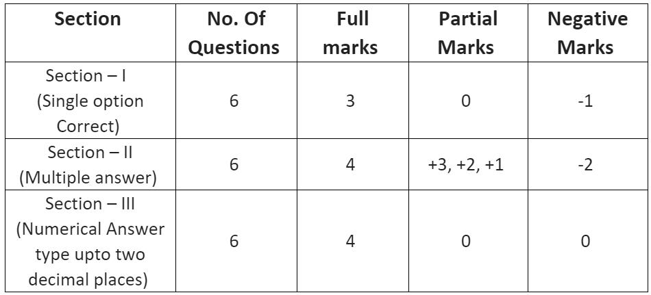 Notification For JEE Advanced JEE Notes | EduRev