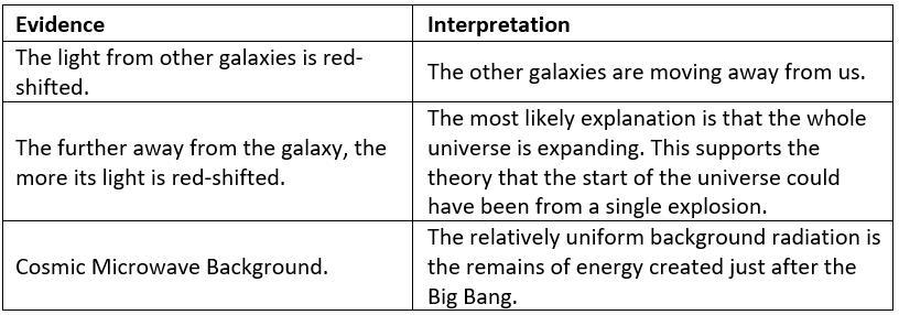 The Universe Notes | EduRev
