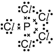 Introduction to Chemical Bonding JEE Notes | EduRev
