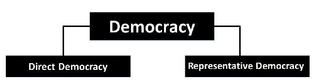 Notes : What is Democracy? Why Democracy?   EduRev Notes