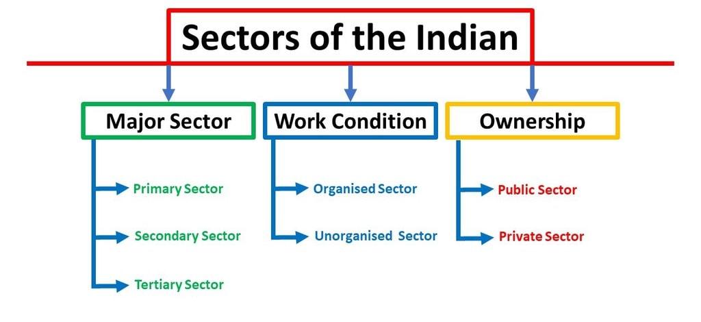 Sectors of the Economy UPSC Notes   EduRev
