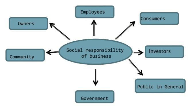 Chapter Notes (Part-1) - Social Responsibilities of Business and Business Ethics, BST, Class 11 | EduRev Notes