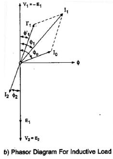 Chapter 3 - AC Machine - Notes, Electrical Machines, Electrical Engineering Electrical Engineering (EE) Notes | EduRev