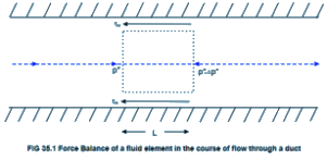 Introduction - Applications Of Viscous Flows Through Pipes (Part - 1