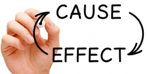 Cause and Effects CLAT Notes | EduRev