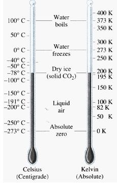 Short & Long Question Answers - Heat Class 7 Notes | EduRev