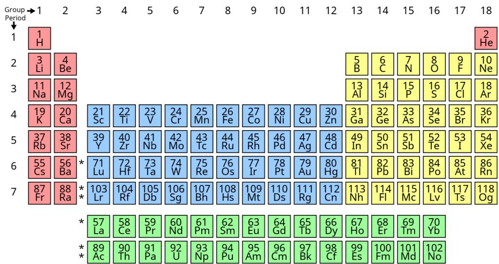 The Modern Periodic Table Class 10 Notes   EduRev