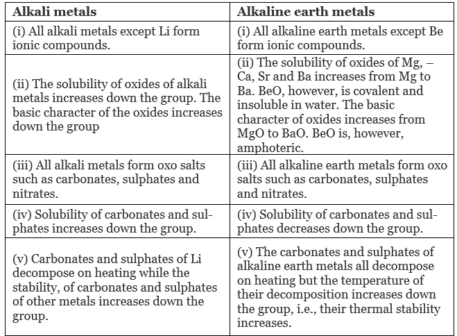 NCERT Exemplar - s-block elements - 2 Class 11 Notes | EduRev