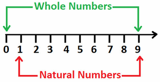 Points to Remember - Rational Numbers Class 8 Notes | EduRev