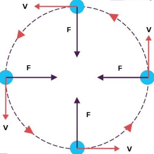 Circular Turning on Roads Class 11 Notes | EduRev