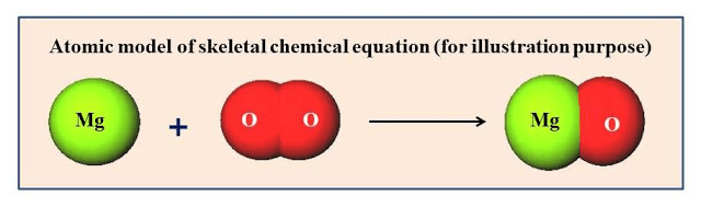 Overview of Chemical Reactions and Equations (Part - 1) Class 10 Notes | EduRev