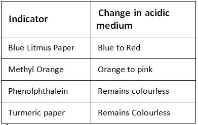 Indicators - Acids, Bases, and Salts(test) Class 10 Notes | EduRev