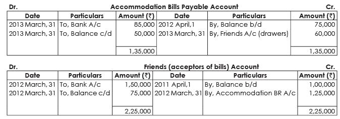 ICAI Notes 7.1 - Bills of Exchange & Promissory Notes (Part - 4) CA Foundation Notes | EduRev