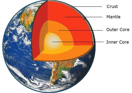 Composition of the Earth: (Structure + Layers + Facts) - Science4Fun