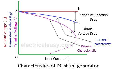 Characteristics of DC Generators   electricaleasy.com