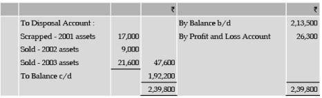 ICAI Notes 5 - Depreciation Accounting (Part - 3) CA Foundation Notes | EduRev