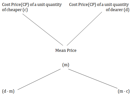 7. Mixture and Alligation, Quantitative Aptitude, Civil Service Examination, RPSC UPSC Notes | EduRev