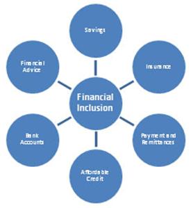 Indian Economy,IAS,Rajasthan Public Service Commission,RAS,RPSC,SPCS,State Public Service Commission,State Public Services