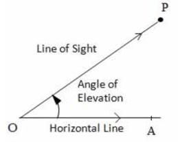 Height and Distance, Quantitative Aptitude, Civil Service Examination, RPSC UPSC Notes | EduRev