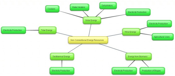 8  Conventional and Non-conventional Energy Resources , Tribes