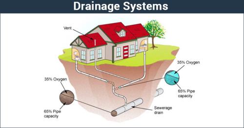 Drainage Systems - Humanities/Arts Humanities/Arts Notes | EduRev