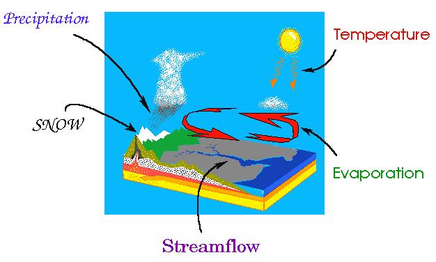 Precipitation & Its Measurement Civil Engineering (CE) Notes   EduRev