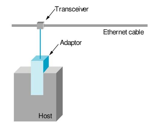 Ethernet (802.3) Electrical Engineering (EE) Notes   EduRev