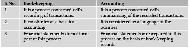 ICAI Notes 1.1, Meaning & Scope (Part - 2) - Accounting Introduction CA Foundation Notes | EduRev