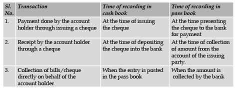 ICAI Notes 3, Bank Reconciliation Statement (Part - 1) CA Foundation Notes   EduRev