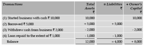 ICAI Notes 2.1, Double Entry System (Part - 1) CA Foundation Notes | EduRev