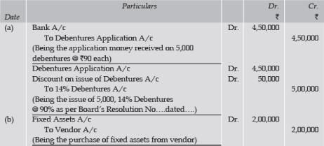 ICAI Notes 9.4 - Issue of Debentures (Part - 3) CA Foundation Notes | EduRev