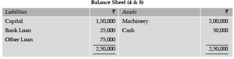 ICAI Notes 1.2, Accounting Concepts, Principles & Conventions (Part - 2) CA Foundation Notes | EduRev