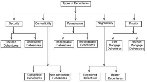 ICAI Notes 9.4 - Issue of Debentures (Part - 1) CA Foundation Notes | EduRev