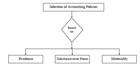 ICAI Notes 1.4, Accounting Policies - Accounting Introduction CA Foundation Notes | EduRev