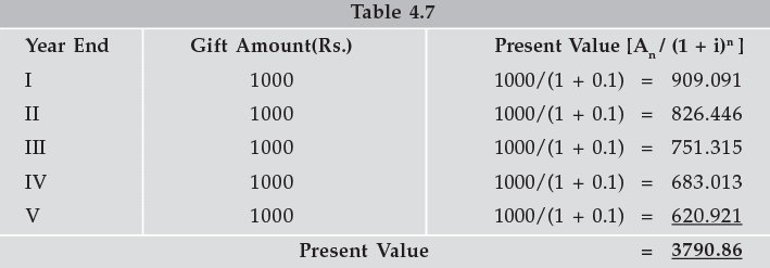 Simple and Compound Interest (Part - 2) CA Foundation Notes | EduRev