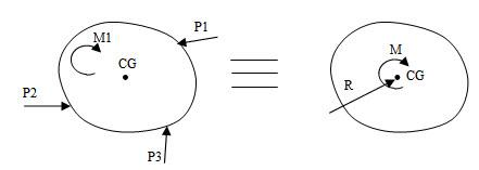 Introduction to Analysis of Statically Determinate Beams; Strength of Materials Agricultural Engineering Notes | EduRev