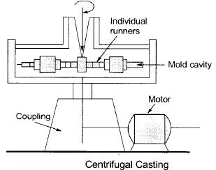 Chapter 1 (Part - 2) Metal Casting, Manufacturing Process - Production, Mechanical Engineering Mechanical Engineering Notes | EduRev