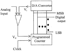 Chapter 5 Digital - to - Analog And Analog - to - Digital converters - Notes, Basic Electronics, Ele Electrical Engineering (EE) Notes | EduRev