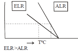 Air Pollution Civil Engineering (CE) Notes | EduRev