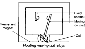 Chapter 8 (Part 1) Protective Relays - Notes, Power System, Electrical Engineering Electrical Engineering (EE) Notes | EduRev