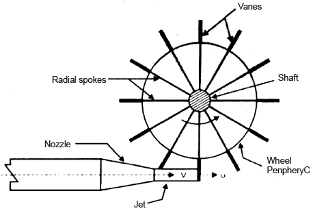 Chapter 14 Impulse of Jets - Fluid Mechanics, Mechanical Engineering Mechanical Engineering Notes   EduRev