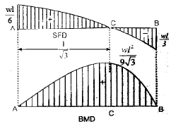 Shear Force and Bending Moment Civil Engineering (CE) Notes | EduRev