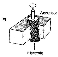 Chapter 3 (Part - 2) Metal Cutting, Manufacturing Process - Production, Mechanical Engineering Mechanical Engineering Notes | EduRev