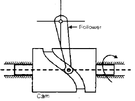 Chapter 2 Cams - Theory of Machine, Mechanical Engineering Mechanical Engineering Notes | EduRev