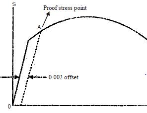Chapter 1 Properties of Metals, Stress - Strain and Elastic Constants- Strength of Material Mechanical Engineering Notes | EduRev