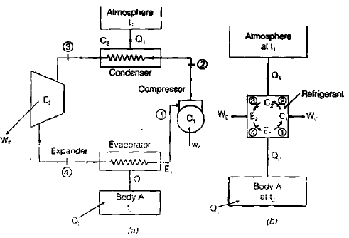 Chapter 6 Second Law of Thermodynamics - Thermodynamics, Mechanical Engineering Mechanical Engineering Notes   EduRev