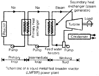 Chapter 5 Nuclear Power Plants - Power Plant, Mechanical Engineering Mechanical Engineering Notes | EduRev