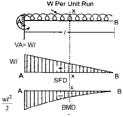 Shear Force and Bending Moment Civil Engineering (CE) Notes   EduRev