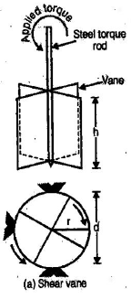 Shear Strength of Soil Civil Engineering (CE) Notes | EduRev